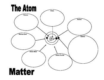 Atom Graphic Organizer