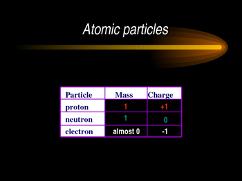Atom, Isotopes, Mass and the Periodic table
