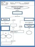 Atom Model Concept Map