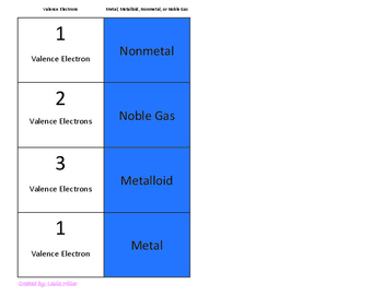 Atom Models, Elements, Periodic Table Properties Concept Match Up 8.5a, b, c