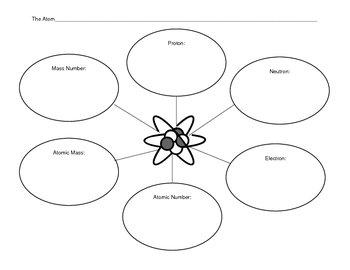 Atom Structure Graphic Organizer