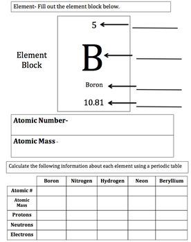 Atom and Element Basics