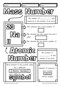 Atomic Number Mass Number Doodle Color Review Middle School Chemistry