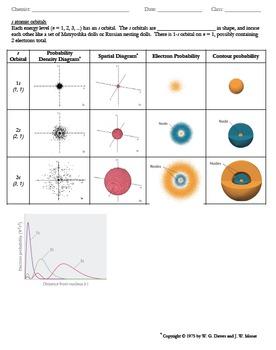 Atomic Orbitals - Shapes
