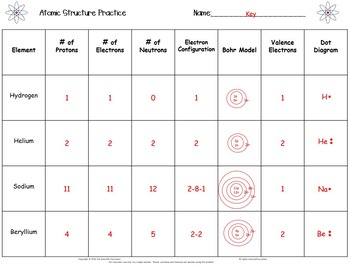 Atomic Structure-Practice Worksheet by The Scientific Classroom | TpT