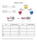 Atomic Structure, Bohr/Lewis dot, Ionic bonding; Introduction & ALOTTA Practice!