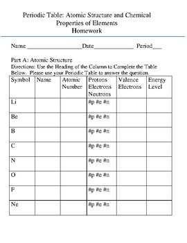 Physical properties of elements teaching resources teachers pay atomic structure chemical properties of elements homework atomic structure chemical properties of elements homework urtaz Gallery