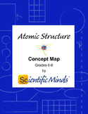 Atomic Structure Concept Map