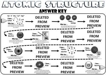 Atomic Structure: I Have...Who Has...(English)