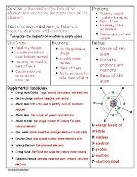Atomic Structure Into Cornell Notes & Graphic Organizer