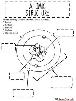 atomic structure - labeling diagram