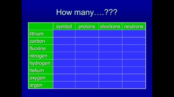 Atomic Structure - Periodic table 4