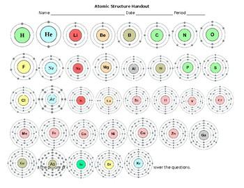 Atomic Structure Sheet