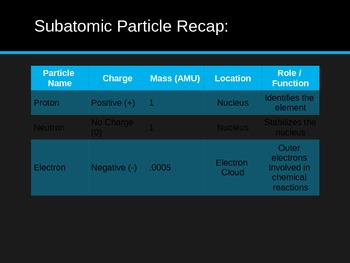Atomic Structure / Subatomic Particles