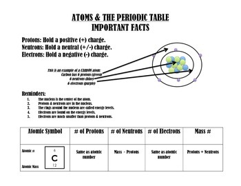 Atomic Structure & The Periodic Table: Notes