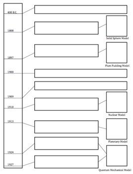 Atomic Structure Timeline Graphic Organizer