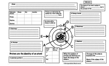 Atomic Structure Unit Graphic Organizers