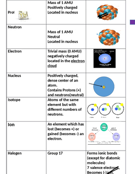 Atomic Structure Vocabulary Cards