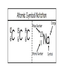Atomic Symbol Notation