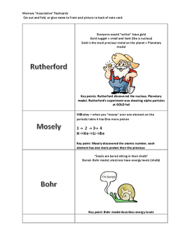 Atomic Theory Scientists Associative Memory Flashcards