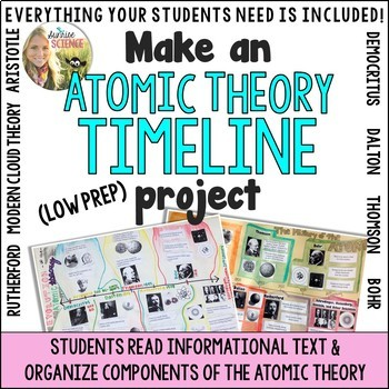 Atomic Theory Timeline Project A Visual History Of The Atom By