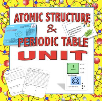 Atomic unit atom structure periodic table bohr lewis models atomic unit atom structure periodic table bohr lewis models molecular mass urtaz Gallery