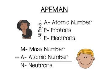 Atoms Anchor Charts