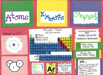 Atoms, Elements & Compounds- Oh, My!