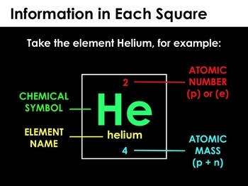 PPT - Atoms, Elements and the Periodic Table