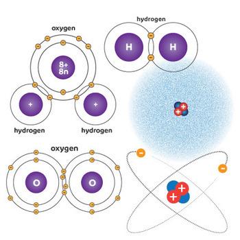 Atoms, Molecules & Elements Clip Art