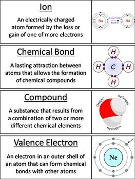 Atoms and Atomic Structure Word Wall Cards