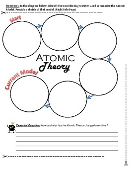 Atoms and Atomic Theory Interactive Notebook Resource