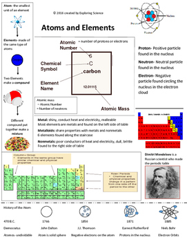 Atoms and Elements Summary Sheet