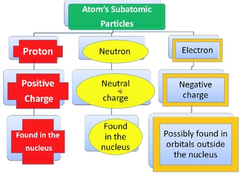 Atoms and Periodic Table PowerPoint