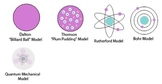 Atoms and the Atomic Model
