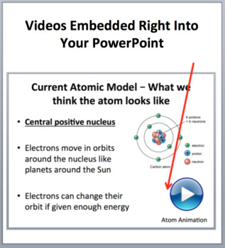 Atoms and the Periodic Table - A Middle School Introduction