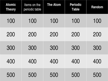 Atoms and the Periodic Table Jeopardy Game