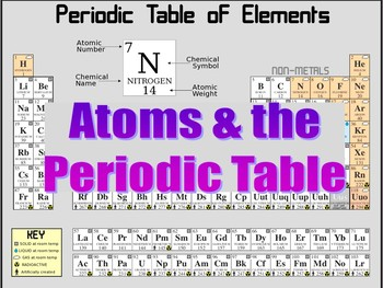 Atoms and the Periodic Table PowerPoint & Student Worksheet