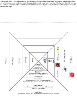 Atoms, Elements, Compounds, Mixtures 3D Pyramid