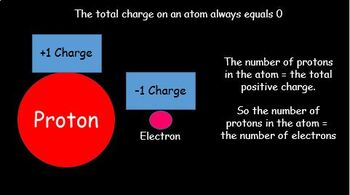 Atoms inside atoms - nucleus charge and mass