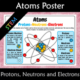 Atoms - protons, neutrons and electrons A3 Anchor Poster