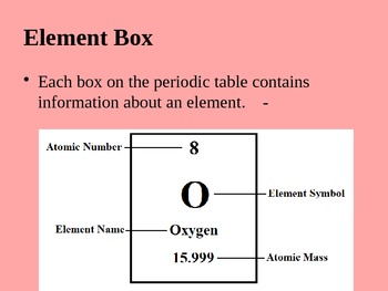 Atoms, the Periodic Table and Bonds PowerPoint