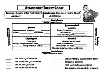Attachment Theory Notes and Chart
