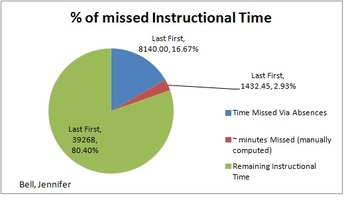 Attendance Graphs (for absences and tardies)