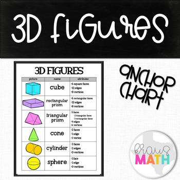 Attributes of 3D Figures: Classroom Poster/ Graphic Organizer!