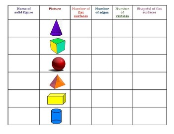 Attributes of Plane Shapes (2-D) and 3 Dimensional Shapes