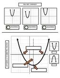 Attributes of Quadratic Functions Graphic Organizer