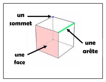 Attributs d'une figure à 3D