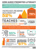 Audiobooks and Literacy Infographic