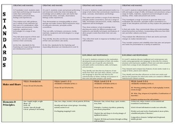AusVELS Art curriculum. everything in one document!